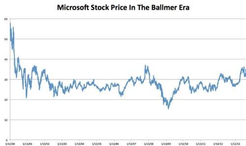 Here's Microsoft's Stock Chart Under The Ballmer Era