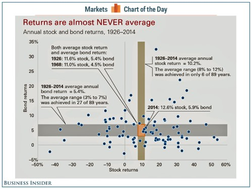 Average almost never happens in the markets