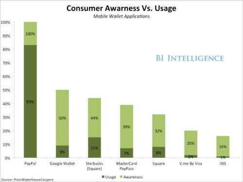 Here's Why There's Virtually No Ceiling To The Mobile Payments Opportunity