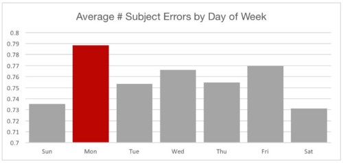 Here's why you should avoid sending important emails on Mondays