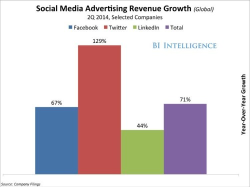 The Massive Boom In Advertising On Social Networks Will Create New Winners And Losers In Digital