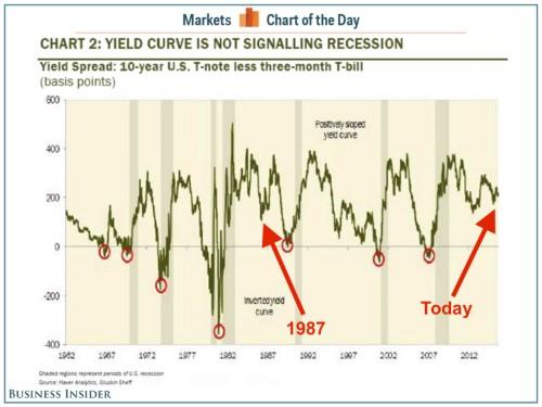 ROSENBERG: My favorite predictive tool nailed what happened in 1987