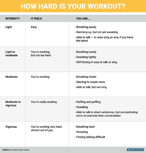 Here's the easiest way to tell if your workout is actually doing anything for you