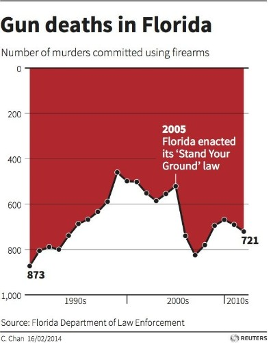This Chart Shows An Alarming Rise In Florida Gun Deaths After 'Stand Your Ground' Was Enacted