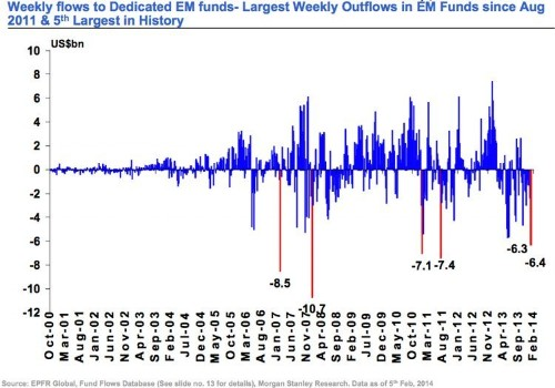 The Emerging Markets Saw Their 15th Straight Week Of Investor Outflows And It Was A Monster