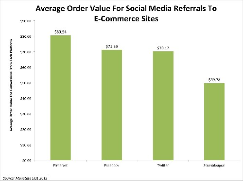 Here's Why Marketing On Pinterest Actually Helps E-Commerce, Brands, And Retailers Drive Sales