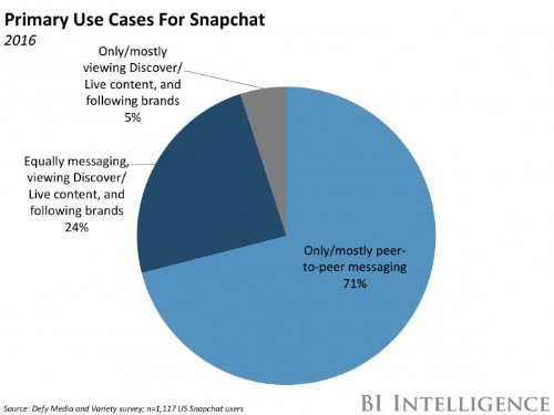 Snapchat users are more engaged than any other social media app
