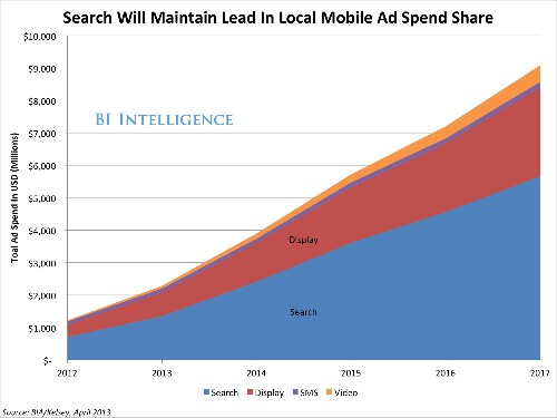 Local-Mobile Marketing's Virtuous Cycle — Deals Lead To More Data, And More Personalized Offers