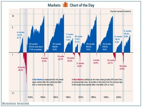 This Is The Best Illustration Of History's Bull And Bear Markets We've Seen Yet