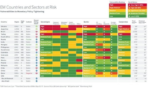 MAP: The countries most at risk from the surging US dollar