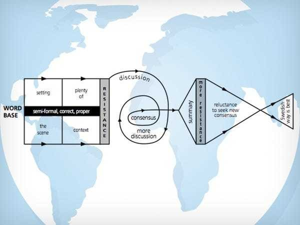 23 fascinating diagrams reveal how to negotiate with people around the world - Business Insider