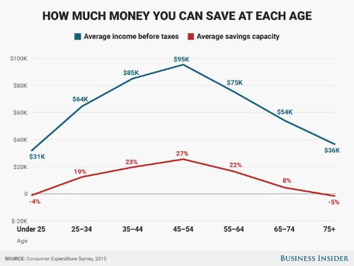 How much the average American could be saving at every age