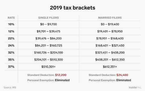 Here's how the new US tax brackets for 2019 affect every American taxpayer