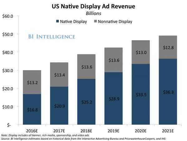 Native advertising is the future of Internet marketing strategy - Business Insider