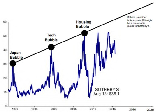 This chart will tell you when the next stock market bubble is about to burst