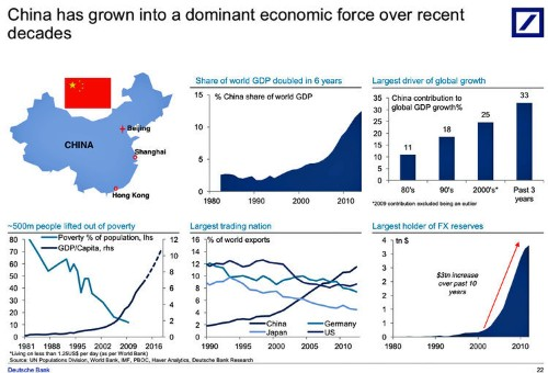 5 Charts That Perfectly Capture The Incredible Rise Of China