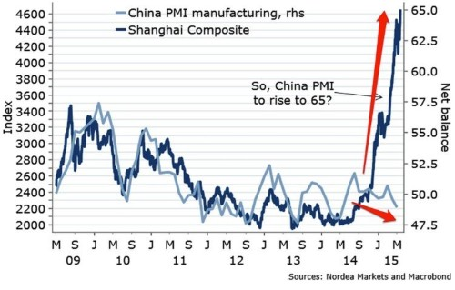 China's stock market surge screams danger