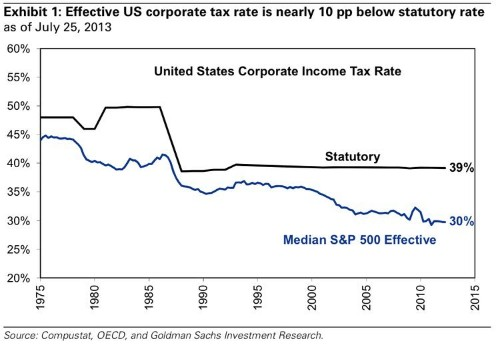 The Average Big American Company Hasn't Paid The Statutory Tax Rate In Decades