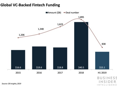 Zurich-based Numbrs is the latest fintech to join the unicorn club - Business Insider
