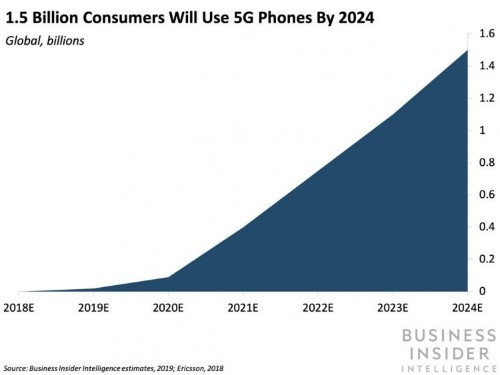 Qualcomm is paving the way for more attainable 5G phones