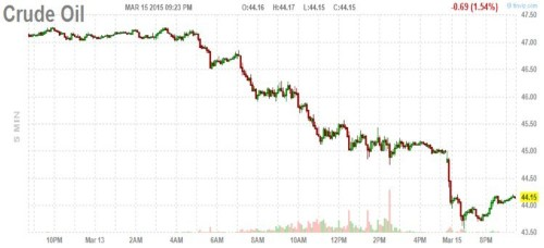 The weekend is over and oil is getting slammed