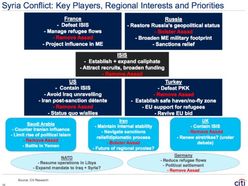 What everyone involved in the Syria conflict wants in one giant slide