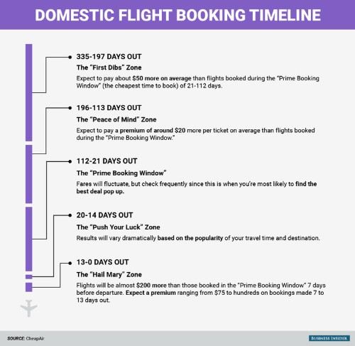 Here's how far in advance you should book your flight