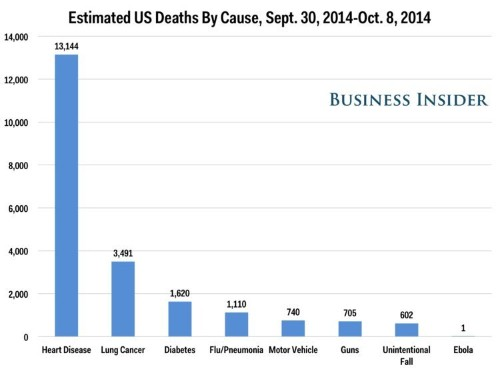 Here's How Many Americans Have Died From Top Causes Since The First Reported Case Of US Ebola
