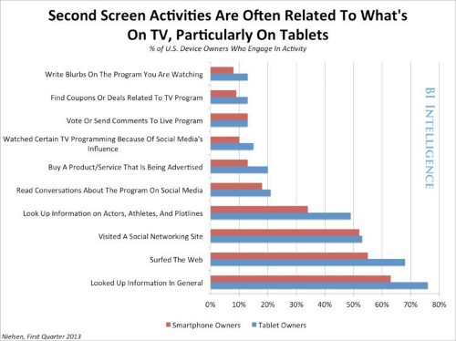 CHART: Twitter Has A Huge Opportunity In TV-Linked Advertising