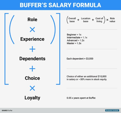 Here's the formula one tech startup uses to determine all non-negotiable employee salaries