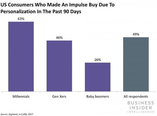 The In-Store Personalization Report from Business Insider Intelligence
