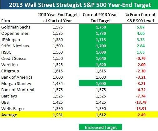 Goldman Sachs Is Now The Most Bullish Broker On Wall Street