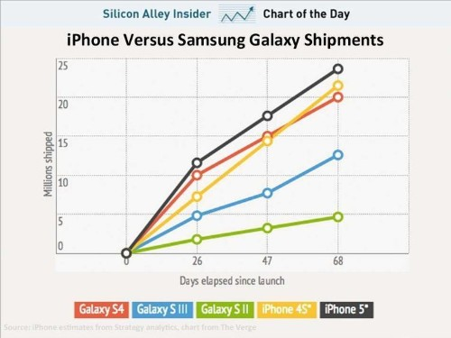 CHART OF THE DAY: How Samsung's Galaxy Sales Compare To The iPhone