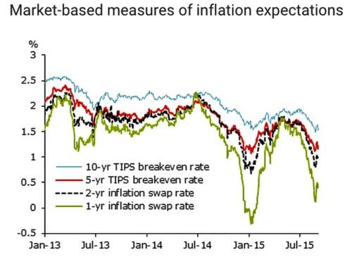 SF FED: Market-based inflation forecasts stink