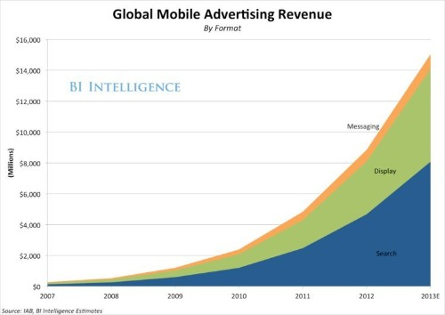 The State Of The Mobile Advertising Industry Is Strong