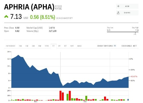 The short seller that accused Aphria of being a 'shell game with a cannabis business on the side' declares victory, but the stock is surging (APHA)