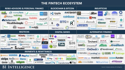 These are the top financial services providers and fintech startups