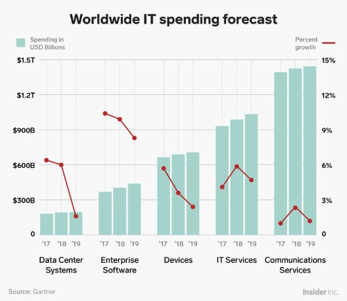 IT departments will spend $3.8 trillion next year — here's where that money's going