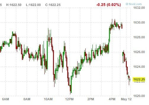 The Weekend Is Over, And Futures Are Lower