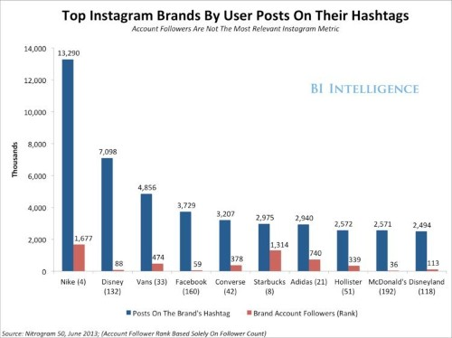Luxury Brands Are Winning On Instagram