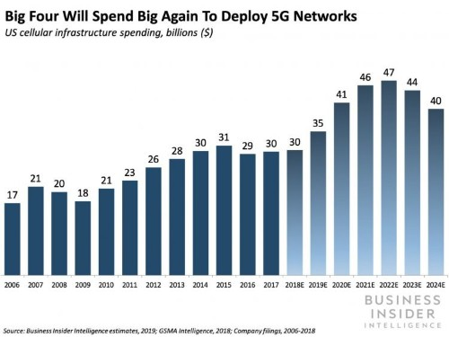Telecoms shouldn't be too worried about Google and Amazon's plans to disrupt wireless