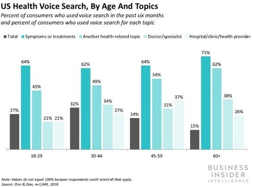 Voice Assistants in Healthcare Report - Business Insider Intelligence