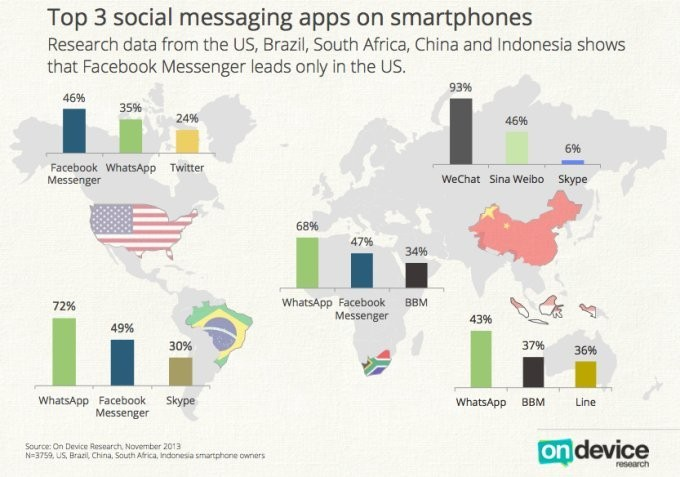 WhatsApp Emerges As The Leading Mobile Messaging App