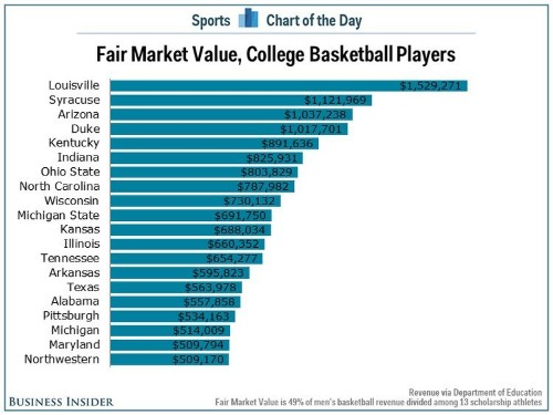 The Average University of Louisville Basketball Player Is Worth $1.5 Million Per Year