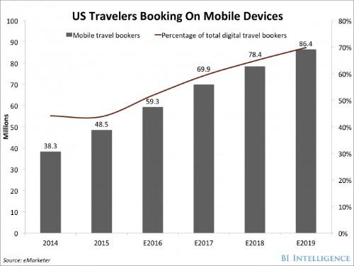 Travel agencies embrace messenger chat bots