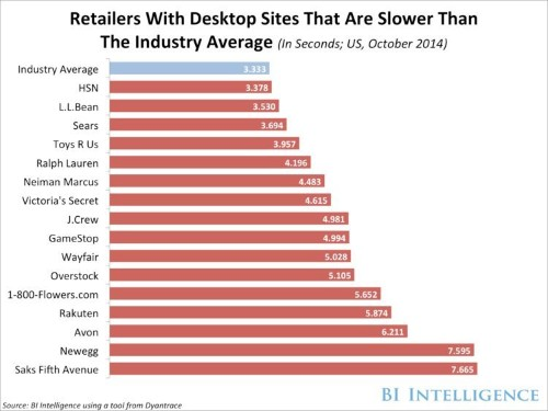 THE E-COMMERCE BENCHMARKS REPORT: The Statistics That Define Winners And Losers On Mobile And PCs