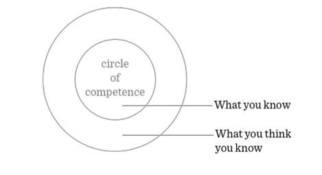 The 'Circle Of Competence' Theory Will Help You Make Vastly Smarter Decisions