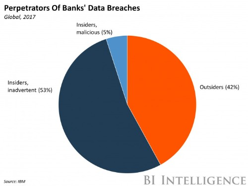 Bank data breaches are up, and it's an insider job