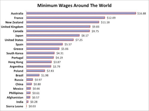 Here's How America's Minimum Wage Stacks Up Against Countries Like India, Russia, Greece, And France