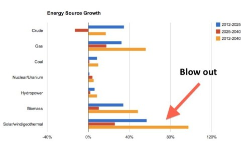 Solar And Wind Growth Will Blow Away All Other Energy Sources In The US In The Coming Decades